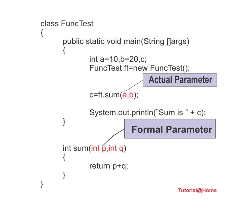 Actual Parameter and Formal Parameter