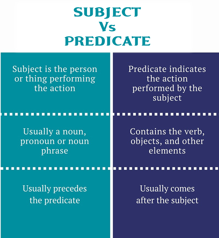 Subject Predicate Object