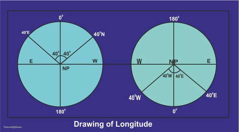 Drawing of Longitudes