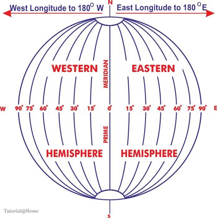 Lines of Longitudes