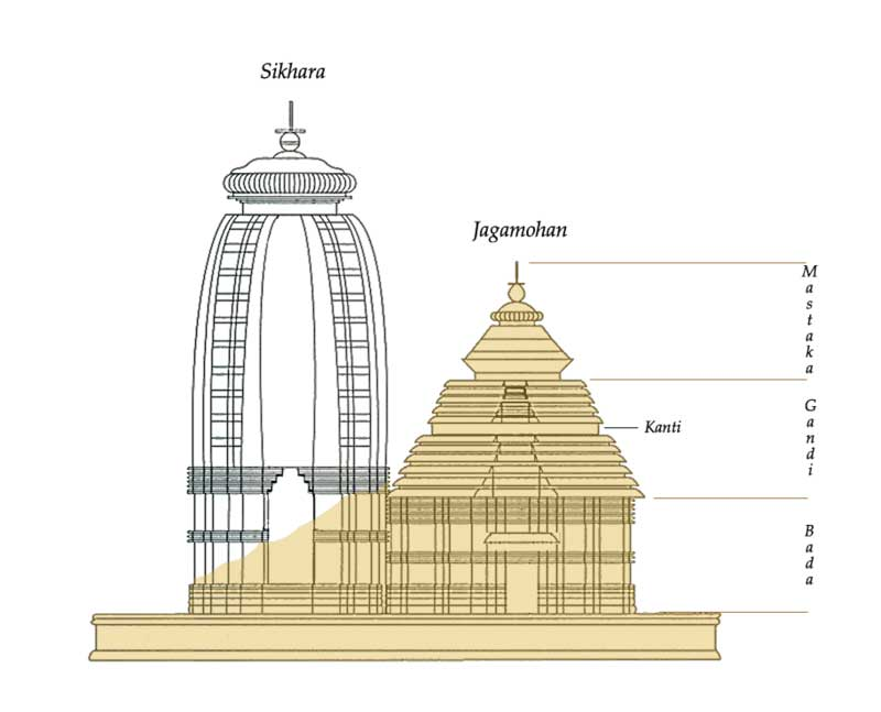 Artist impression of the original temple of Konark