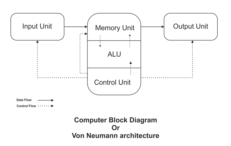 computer block diagram