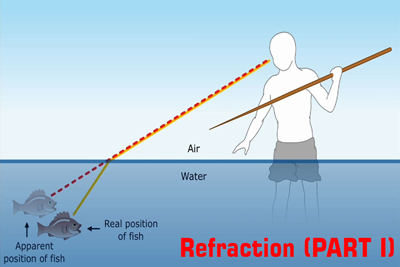Refraction light Physics