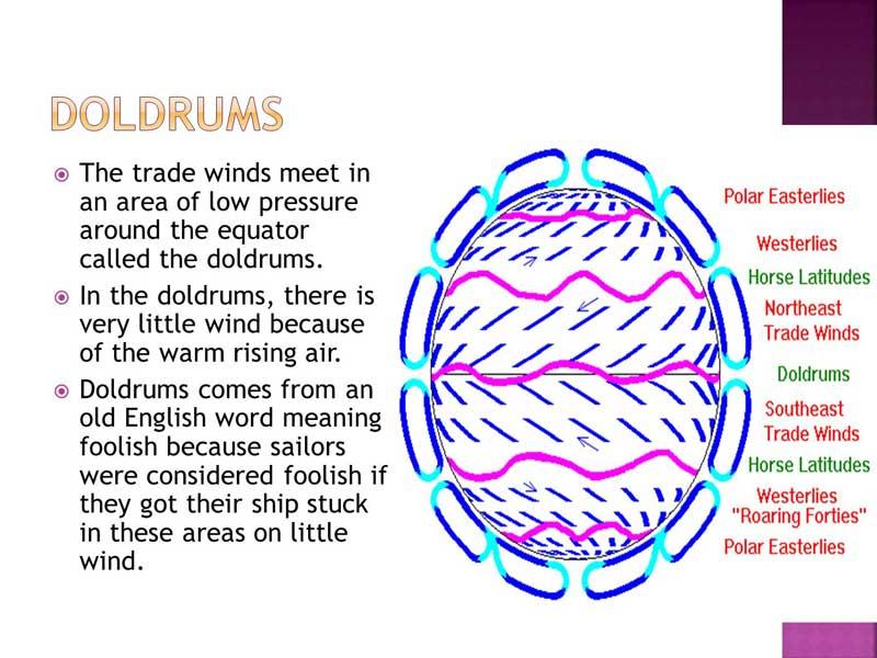 equatorial low pressure belt