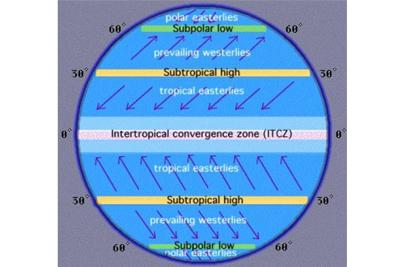 Sub Polar Low Polar High Pressure Belts Geography