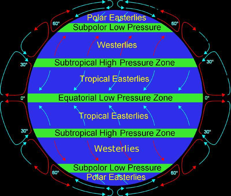 principles of wind direction