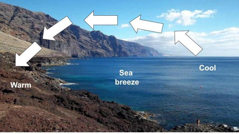 periodic winds sea land winds